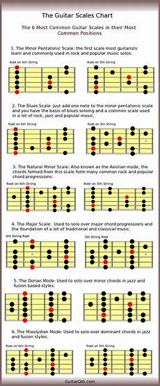 Guitar Scales Chart The 6 Most Common Guitar Scales