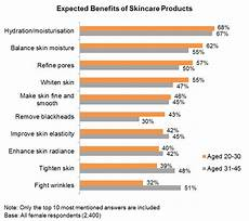 Skin Sale Chart Skincare Products In China Characteristics Of Female