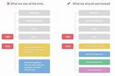 Gtaa Organization Chart Divisions Maintenance Group App