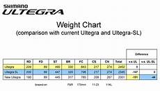 Shimano Chart Www Cyclingnews Com The World Centre Of Cycling