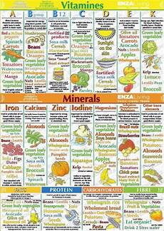 Vitamin Food Chart Pdf If You Are Lacking In The Vitamin Department You Should