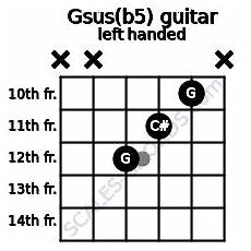 Gsus Guitar Chord Chart Gsus B5 Guitar Chord 4 Guitar Charts Sounds And Intervals