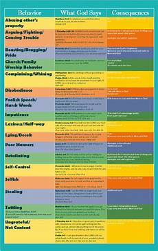 Consequences For Bad Behavior Chart Housewifery Behavior Chart