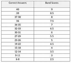 Ielts General Score Chart Ielts General Training Reading Information Amp Tips