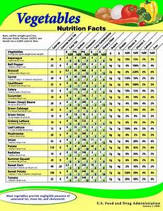 Food Nutritional Values Chart Pdf Routine Life Measurements Vegetables Nutrition S Fact Sheet