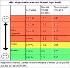 Hba1c Chart Conversion Fructosamine To Hba1c Diabetes Advice Guide