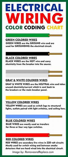 Wire Color Code Chart Electrical Wire Color Codes Wiring Colors Chart