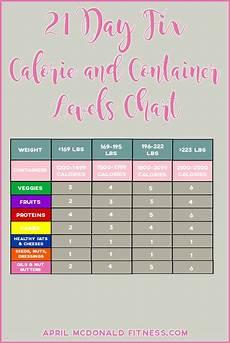 21 Day Fix Chart 21 Day Fix Calorie Allowance Calculator Beyoutifully Made