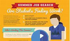 How To Find A Summer Job Summer Job Search Are Students Finding Work Infographic