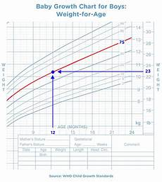 Baby Center Growth Chart Baby Weight Charts Pampers