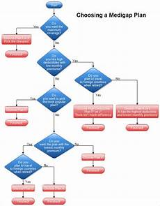 Beautiful Flow Chart Template 40 Flow Chart Templates Free Sample Example Format
