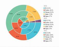 Double Donut Chart Excel R Labelled Multi Level Pie Chart Stack Overflow