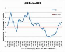 World Inflation Chart Uk Inflation Rate And Graphs Economics Help