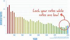 Loan Interest Chart How Interest Rates Affect Your Va Loan Payment Veterans