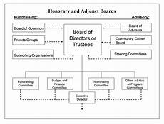 Nonprofit Organizational Structure Nonprofit Structure Honorary Amp Adjunct Boards Nonprofit Law