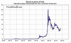 Btc Dollar Chart Btc To Usd Chart Websitereports451 Web Fc2 Com