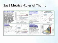 Saas Metrics Saas Metrics Rules Of Thumb