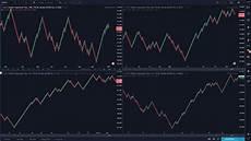 Renko Charts Forex No Loss Forex Strategy With Renko Charts Youtube