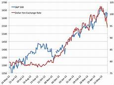 Dollar Vs Japanese Yen Chart Correlation Between Us Stocks And Yen Business Insider