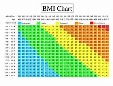 Bmi Chart Metric Body Mass Index Bmi Is Not An Exact Measurement Of Body