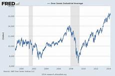 1999 Stock Market Chart The Seven Year Cycle Of Economic Crashes That Everyone Is