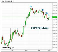 S P 500 Futures Real Time Chart S Amp P 500 Futures Holding Above New Price Support Level
