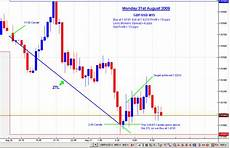 Trading Charts Online Trading Charts Quotes Quotesgram