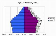 North Carolina Population Chart Censusscope Population Pyramid And Age Distribution