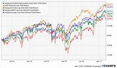 Vanguard Fund Performance Chart 14 Funds That Crush Vanguard And Yield Up To 11 9