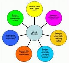 Visual Literacy Definitions Application In The Classroom Visual Literacy