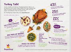 Stop & Shop Survey Reveals Shoppers' Thanksgiving Meal