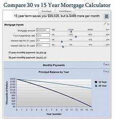 15 Year Mortgage Y Chart Compare 30 Vs 15 Year Mortgage Calculator Mls Mortgage