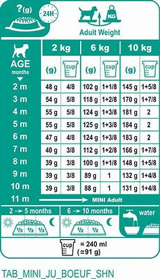 Royal Canin Golden Retriever Puppy Food Feeding Chart Royal Canin Mini From Lords Amp Labradors