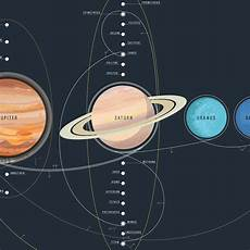 Chart Of Space Exploration The Chart Of Cosmic Exploration Elegantly Details 56 Years
