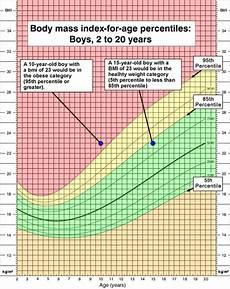 Body Mass Index Chart For Kids Height Weight Chart For Children
