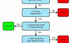 Social Security Disability Process Flow Chart Flowchart Showing The Five Step Determination Process For