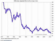 Dollar Vs Japanese Yen Chart A Japanese Style Recession Could Be The Saving Grace For
