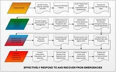 Emergency Procedure Flow Chart Pub 3000 Chapter 9 Emergency Management Rev D 09 13