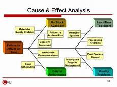 Cause And Effect Analysis Scenario Analysis Part Ii 171 El5216 Manajemen Risiko