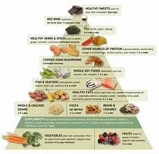 dr andrew weil s anti inflammatory food chart www drweil