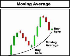 How To Analyse Candlestick Chart Day Trading Technical Analysis Candlestick Chart Course