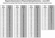June 2011 Living Environment Regents Conversion Chart Earth Science Regents Curve 2018 June The Earth Images