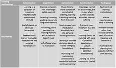 Learning Theories Comparison Chart Comparing Learning Theories Bethany Taylor