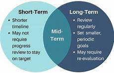 Short Term Goal And Long Term Goal For It Professional Short And Long Term Goals Max Credit Union