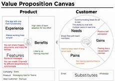 Value Proposition Examples Why We Ve Altered The Value Proposition Canvas Digital Heart