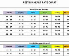 Heart Health Chart What Is A Healthy Heart Rate Heart Rate Zones