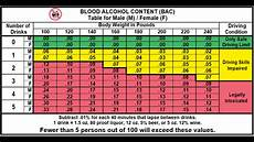 Why Lowering The Limit For Drunken Driving Could