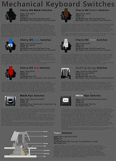 Mechanical Keyboard Switches Chart The Best Mechanical Keyboard Switch