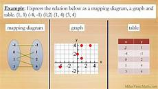 Tables And Graphs Algebra Represent Functions As Rules Tables And Graphs