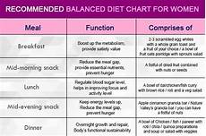 Diet Chart For 40 Year Old Indian Woman In Hindi What Is A Suggested Diet Chart For An Indian To Lose